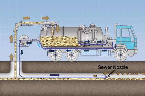 Sewer Nozzle Operation