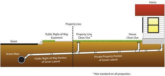 Home Sewer Lateral Diagram
