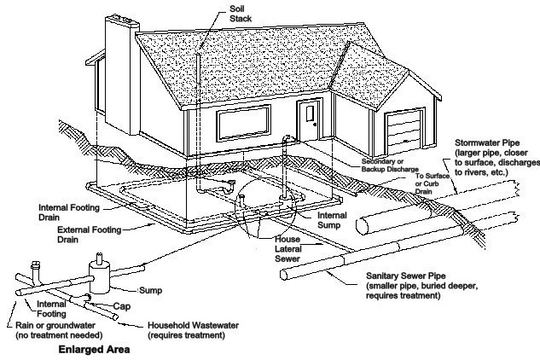 Home Sewer System