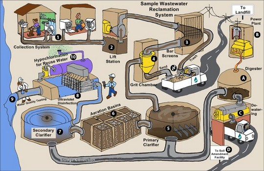 How a Sewer System Works